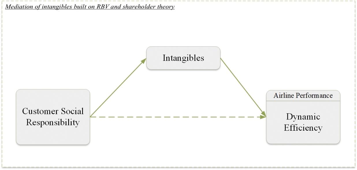 framework-SAR-Overall